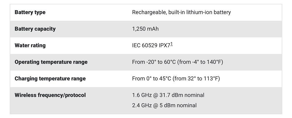 جدول استاندارد garmin gps